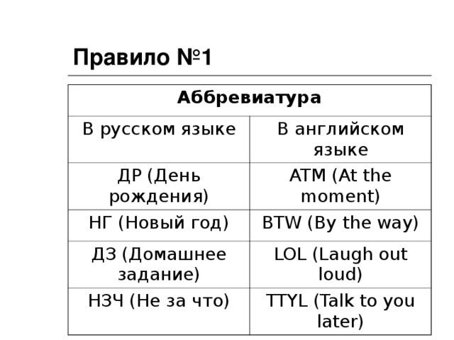 Правило №1 Аббревиатура В русском языке В английском языке ДР (День рождения) ATM (At the moment) НГ (Новый год) BTW (By the way) ДЗ (Домашнее задание) LOL (Laugh out loud) НЗЧ (Не за что) TTYL (Talk to you later)