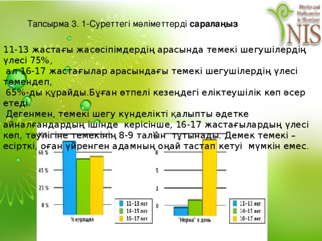 Тапсырма 3. 1-Суреттегі мәліметтерді саралаңыз 11-13 жастағы жасөсіпімдердің арасында темекі шегушілердің үлесі 75%,  ал 16-17 жастағылар арасындағы темекі шегушілердің үлесі төмендеп,  65%-ды құрайды.Бұған өтпелі кезеңдегі еліктеушілік көп әсер етеді.  Дегенмен, темекі шегу күнделікті қалыпты әдетке айналғандардың ішінде керісінше, 16-17 жастағылардың үлесі көп, тәулігіне темекінің 8-9 талын тұтынады. Демек темекі –есірткі, оған үйренген адамның оңай тастап кетуі мүмкін емес.