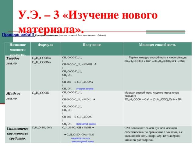 У.Э. – 3 «Изучение нового материала». Проверь себя!!!  Критерии оценивания: (каждая строка -1 балл, максимально - 3балла) Название моющего средства. Формула Твердое мыло. C 17 H 35 COONa C 15 H 31 COONa Получение Жидкое мыло. Синтетическое моющее средство. Моющая способность CH 2 -O-CO-C 15 H 31 | CH-O-CO-C 15 H 31 +3NaOH  | CH 2 -O-CO-C 15 H 31 CH 2 -OH | CH-OH +3 C 15 H 31 COONa | CH 2 -OH стеарат натрия  C 15 H 31 COOK C 16 H 33 O - SO 2 - ONa  Теряет моющую способность в жесткой воде. 2 С 17 H 35 COONa + Ca 2+ = (C 17 H 35 COO) 2 Ca  + 2Na + CH 2 -O-CO-C 15 H 31 | CH-O-CO-C 15 H 31 +3 К OH  | CH 2 -O-CO-C 15 H 31 CH 2 -OH | CH-OH +3 C 15 H 31 COOK | CH 2 -OH пальмитат калия  Моющая способность жидкого мыла лучше твердого 2 С 17 H 35 COOK + Ca 2+ = (C 17 H 35 COO) 2 Ca  + 2K + C 16 H 33 O - SO 2 - OH + NaOH → → C 16 H 33 O - SO 2 - ONa + H 2 O  натриевая соль  цетилсерной к-ты СМС обладает самой лучшей моющей способностью по сравнению с мылами, т.к. кальциевая соль, например, цетилсерной кислоты растворима.