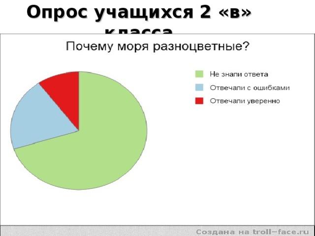 Опрос учащихся 2 «в» класса