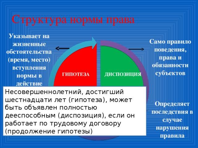 Структура нормы права Указывает на жизненные обстоятельства (время, место) вступления нормы в действие Само правило поведения, права и обязанности субъектов ДИСПОЗИЦИЯ ГИПОТЕЗА Несовершеннолетний, достигший шестнадцати лет (гипотеза), может быть объявлен полностью дееспособным (диспозиция), если он работает по трудовому договору (продолжение гипотезы) Определяет последствия в случае нарушения правила САНКЦИЯ