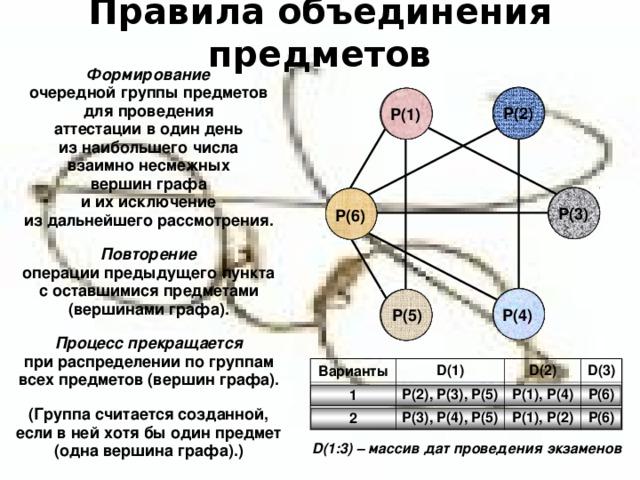 Правила объединения предметов Формирование очередной группы предметов для проведения аттестации в один день из наибольшего числа взаимно несмежных вершин графа и их исключение из дальнейшего рассмотрения.  Повторение операции предыдущего пункта с оставшимися предметами (вершинами графа).  Процесс прекращается при распределении по группам всех предметов (вершин графа).  (Группа считается созданной, если в ней хотя бы один предмет (одна вершина графа).) Р(2) Р(2) Р(2) Р(1) Р(1) Р(1) Р(3) Р(3) Р(3) Р(6) Р(6) Р(6) Р(5) Р(5) Р(5) Р(4) Р(4) Р(4) Варианты 1 D(1) D(2) 2 P(2) , P(3) , P(5) D(3) P(3) , P(4) , P(5) P(1) , P(4) P(1) , P(2) P(6) P(6) D(1:3) – массив дат проведения экзаменов