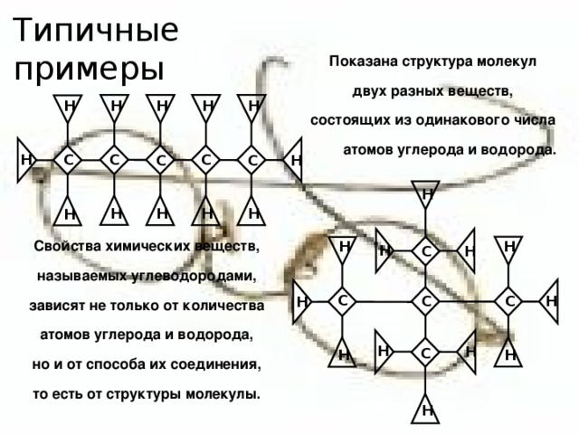 Типичные примеры Показана структура молекул двух разных веществ, состоящих из одинакового числа атомов углерода и водорода. Н Н Н Н Н С С Н С С С Н Н Н Н Н Н Н Свойства химических веществ, называемых углеводородами, зависят не только от количества атомов углерода и водорода, но и от способа их соединения, то есть от структуры молекулы. Н Н Н Н С С С С Н Н Н Н С Н Н Н