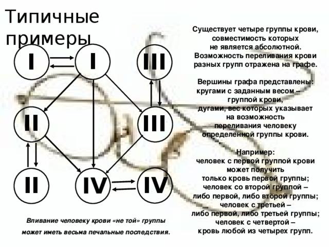 Типичные примеры Существует четыре группы крови, совместимость которых не является абсолютной. Возможность переливания крови разных групп отражена на графе.  Вершины графа представлены: кругами с заданным весом – группой крови, дугами, вес которых указывает на возможность переливания человеку определенной группы крови.  Например: человек с первой группой крови может получить только кровь первой группы; человек со второй группой – либо первой, либо второй группы; человек с третьей – либо первой, либо третьей группы; человек с четвертой – кровь любой из четырех групп. I I III II III II IV IV Вливание человеку крови «не той» группы может иметь весьма печальные последствия.