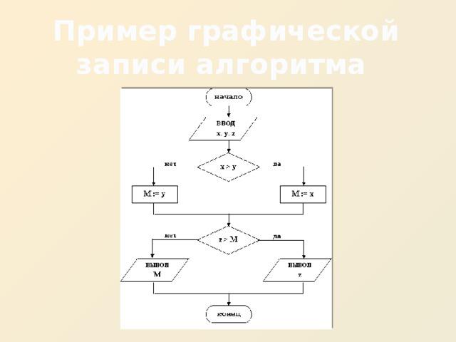 Пример графической записи алгоритма