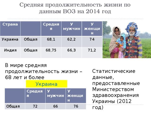 Средняя продолжительность жизни по данным ВОЗ на 2014 год Страна Украина Индия Общая Средняя У мужчин Общая 68,1 68,75 62,2 У женщин 74 66,3 71,2 В мире средняя продолжительность жизни – 68 лет и более Статистические данные, предоставленные Министерством здравоохранения Украины (2012 год) Украина Общая Средняя У мужчин 72 У женщин 66 76