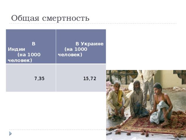 Общая смертность     В Индии   (на 1000 человек)  В Украине  7,35  (на 1000 человек)  15,72