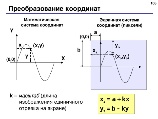 Преобразование координат Математическая система координат Экранная система координат (пиксели) Y a ( 0 , 0 ) x y э ( x , y ) b x э y ( x э , y э ) X ( 0 , 0 ) k – масштаб (длина изображения единичного отрезка на экране) x э  =  a  +  kx y э  =  b  -  ky 108
