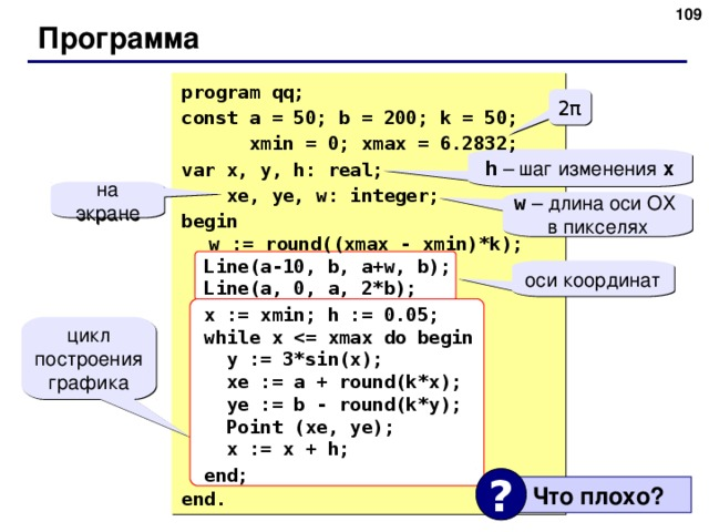 108 Программа program qq; const a = 50; b = 200; k = 50;  xmin = 0; xmax = 6.2832; var x, y, h: real;  xe, ye, w: integer; begin   w := round((xmax - xmin)*k);  Line( a -10, b, a+w, b);  Line(a, 0, a, 2*b);  x := xmin;  h := 0.05;  while x  y := 3*sin(x);  xe := a + round(k*x);  ye := b - round(k*y);  Point  (xe, ye);  x := x + h;  end;  end. 2 π h – шаг изменения x на экране w – длина оси ОХ  в пикселях оси координат цикл построения графика ?  Что плохо ? 109