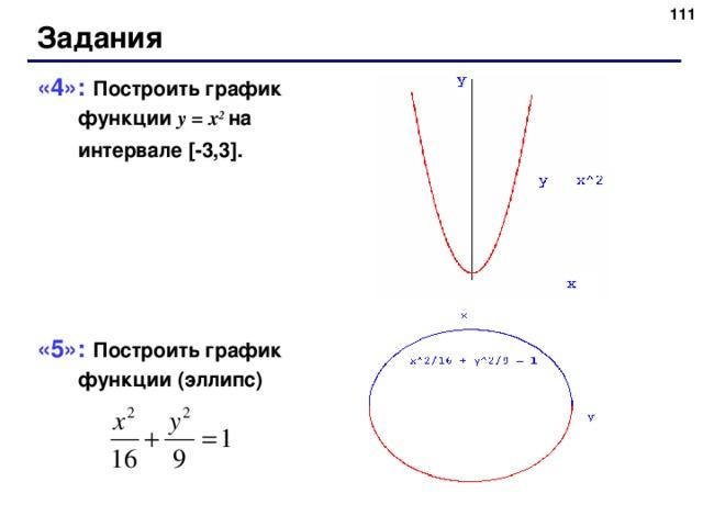 109 Задания «4»: Построить график функции y = x 2  на интервале [-3,3].  «5»: Построить график  функции ( эллипс) 109