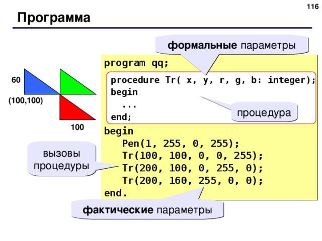 115 Программа формальные параметры program qq; begin  Pen(1, 255, 0, 255);  Tr(100, 100, 0, 0, 255);  Tr(200, 100, 0, 255, 0);  Tr(200, 160, 255, 0, 0); end. procedure Tr( x, y, r, g, b: integer); begin  ... end; 60 ( 100 , 100 ) процедура 100 вызовы процедуры фактические параметры 116