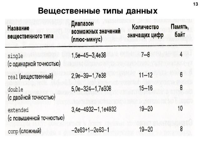 6 Вещественные типы данных 6