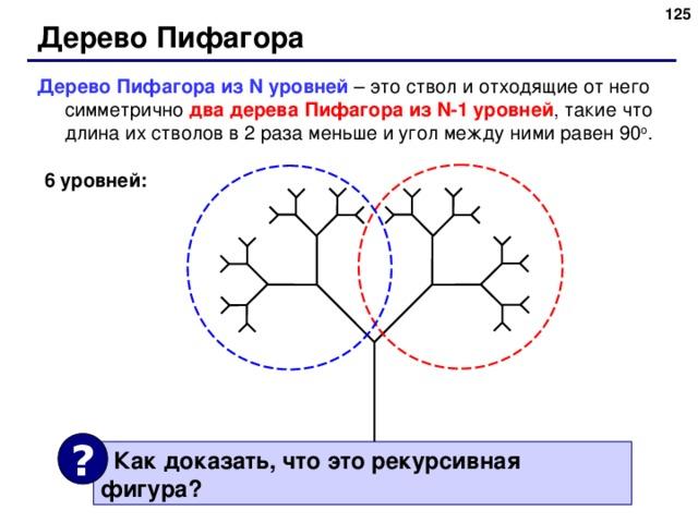 124 Дерево Пифагора Дерево Пифагора из N уровней – это ствол и отходящие от него симметрично два дерева Пифагора из N-1 уровней , такие что длина их стволов в 2 раза меньше и угол между ними равен 90 o . 6 уровней: ?  Как доказать, что это рекурсивная фигура ? 125