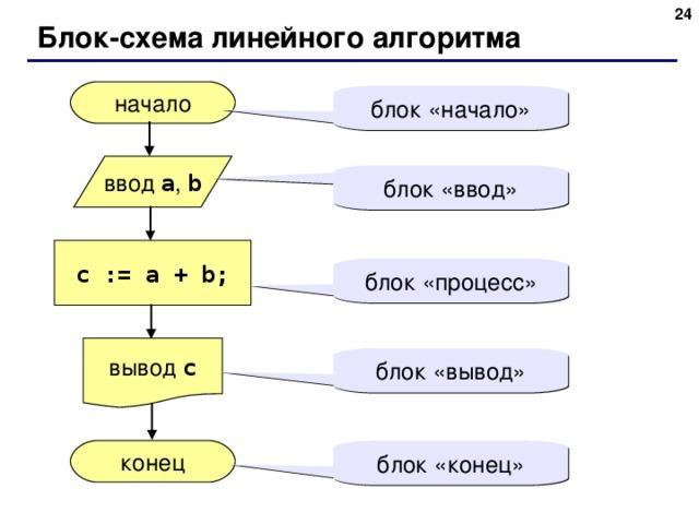 20 Блок-схема линейного алгоритма начало блок «начало» ввод a , b блок «ввод» c := a + b; блок «процесс» вывод c блок «вывод» конец блок «конец» 20