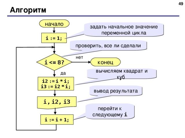 48 Алгоритм начало задать начальное значение переменной цикла i  :=  1; проверить, все ли сделали нет i  конец вычисляем квадрат и куб да i2  :=  i  *  i; i3  :=  i2  *  i; вывод результата i,  i2,  i3 перейти к следующему i i  :=  i  +  1; 48