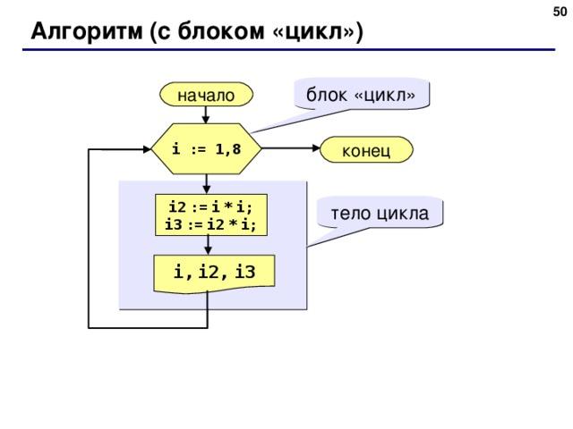 48 Алгоритм ( с блоком «цикл») блок «цикл» начало i := 1,8 конец i2  :=  i  *  i; i3  :=  i2  *  i; тело цикла i,  i2,  i3 48