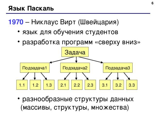 Язык Паскаль 1970 – Никлаус Вирт (Швейцария)  язык для обучения студентов  разработка программ «сверху вниз»       разнообразные структуры данных (массивы, структуры, множества)  язык для обучения студентов  разработка программ «сверху вниз»       разнообразные структуры данных (массивы, структуры, множества) Задача Подзадача1 Подзадача3 Подзадача 2 3 .3 3 .1 2 .3 2 .2 2 .1 1.3 1.2 1.1 3 .2 6
