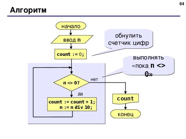 Алгоритм начало обнулить счетчик цифр ввод n count  := 0 ; выполнять «пока n    0 » n    0? нет да count count  :=  count  +  1;  n  :=  n  div  10; конец