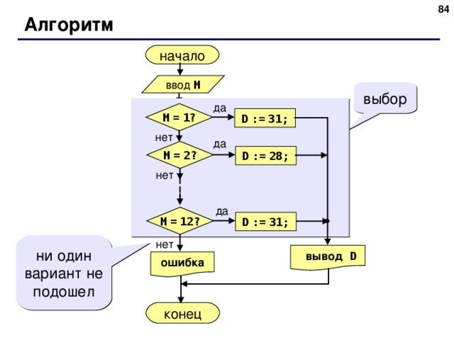 83 Алгоритм начало ввод M выбор да M  =  1? D  :=  31; нет да M  =  2? D  :=  28; нет да M  =  12? D  :=  31; нет ни один вариант не подошел  вывод  D ошибка конец 83