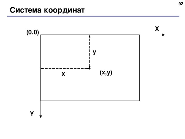 Система координат X (0,0) y ( x , y ) x Y