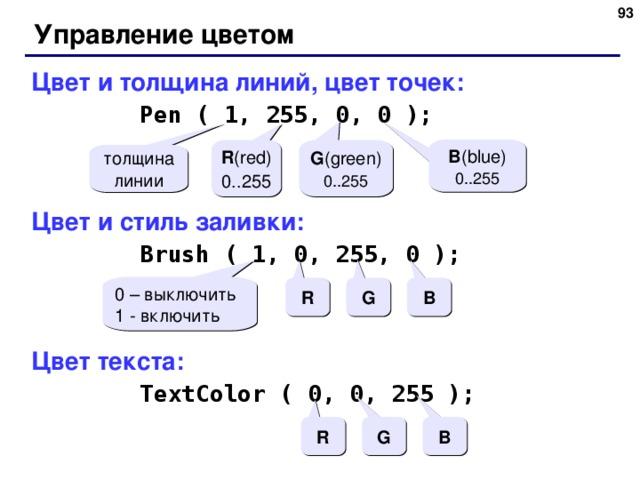 Управление цветом Цвет и толщина линий, цвет точек:  Pen ( 1, 255, 0, 0 );  Pen ( 1, 255, 0, 0 ); Цвет и стиль заливки:  Brush ( 1, 0, 255, 0 );  Brush ( 1, 0, 255, 0 ); Цвет текста:  TextColor ( 0 , 0, 255 );  TextColor ( 0 , 0, 255 ); B ( blue ) 0..255 R ( red ) 0..255 G ( green ) 0..255 толщина линии 0 – выключить 1 - включить R G B R G B