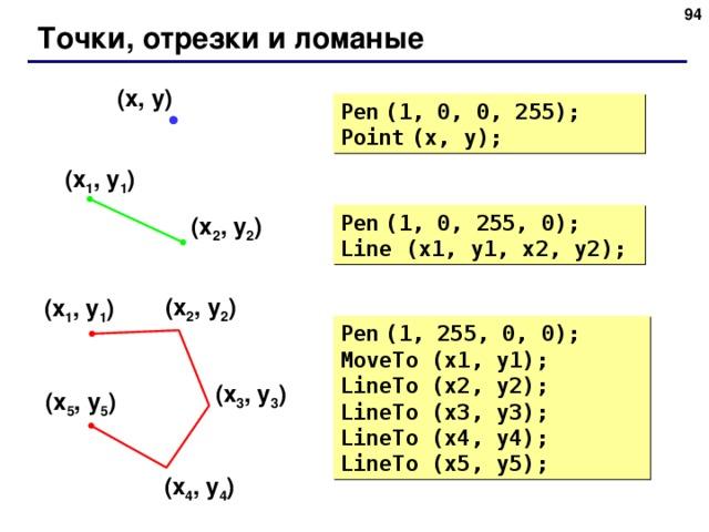 Точки, отрезки и ломаные ( x , y ) Pen  (1, 0, 0, 255) ; Point  (x, y) ; ( x 1 , y 1 ) Pen  (1, 0, 255, 0) ; Line (x1, y1, x2, y2) ; ( x 2 , y 2 ) ( x 2 , y 2 ) ( x 1 , y 1 ) Pen  (1, 255, 0, 0) ; MoveTo (x1, y1) ;   LineTo (x2, y2) ; LineTo (x3, y3) ; LineTo (x4, y4) ; LineTo (x5, y5) ; ( x 3 , y 3 ) ( x 5 , y 5 ) ( x 4 , y 4 ) 94