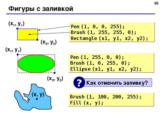 94 Фигуры с заливкой ( x 1 , y 1 ) Pen  (1, 0, 0, 255) ; Brush  (1, 255, 255, 0) ; Rectangle  (x1, y1, x2, y2) ; ( x 2 , y 2 ) ( x 1 , y 1 ) Pen  (1, 255, 0, 0) ; Brush  (1, 0, 255, 0) ; Ellipse  (x1, y1, x2, y2) ; ( x 2 , y 2 ) ?  Как отменить заливку ? ( x , y ) Brush  (1, 100, 200, 255) ; Fill  (x, y) ; 95