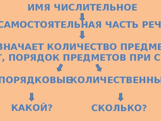 Имя числительное Самостоятельная часть речи Обозначает количество предметов, Счет, порядок предметов при счете Порядковые количественные Какой? сколько?