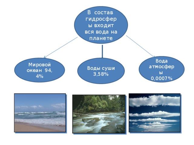 В состав гидросферы входит вся вода на планете Вода атмосферы 0,0007% Мировой океан 94, 4% Воды суши 3,58%