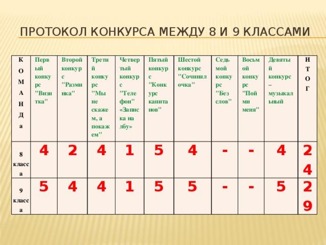 Протокол конкурса между 8 и 9 классами К О Первый конкурс