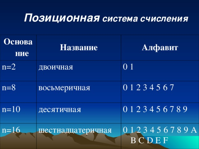 Позиционная система счисления Основание Название n =2 Алфавит двоичная n =8 восьмеричная 0 1 n =10 0 1 2 3 4 5 6 7 десятичная n =16 шестнадцатеричная 0 1 2 3 4 5 6 7 8 9 0 1 2 3 4 5 6 7 8 9 A B C D E F