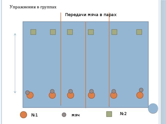 Упражнения в группах Передачи мяча в парах № 2 № 1 мяч