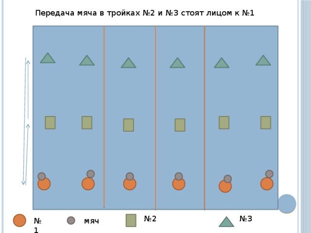 Передача мяча в тройках №2 и №3 стоят лицом к №1 № 2 № 3 № 1 мяч
