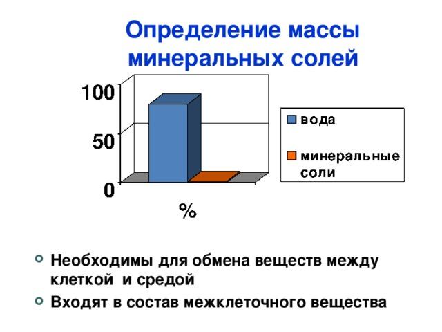 Определение массы минеральных солей Необходимы для обмена веществ между клеткой и средой Входят в состав межклеточного вещества