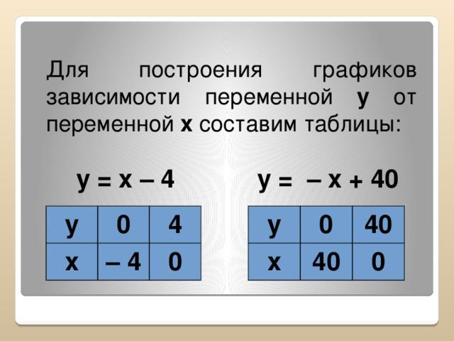 Для построения графиков зависимости переменной y от переменной x составим таблицы: y = x – 4 y = – x + 40 y y x x 0 0 4 – 4 40 40 0 0