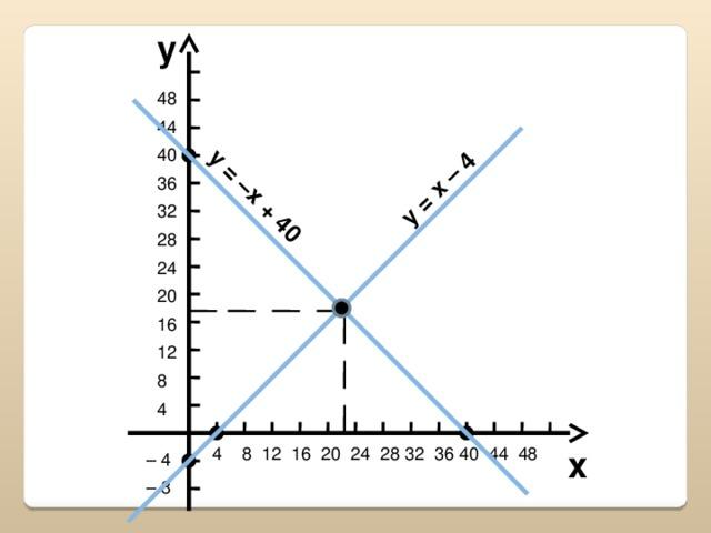 y = –x + 40 y = x – 4 y 48 44 40 36 32 28 24 20 16 12 8 4  4 8 12 16 20 24 28 32 36 40 44 48 x – 4 – 8 23
