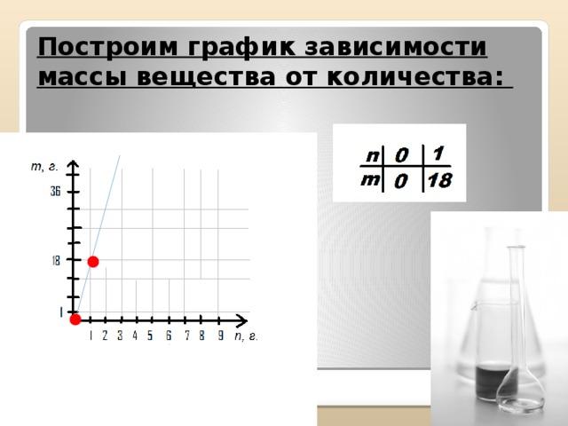 Построим график зависимости массы вещества от количества: