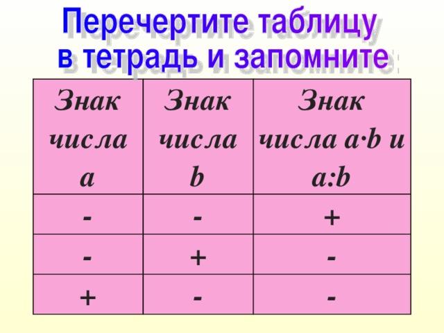 Знак числа а Знак числа b - Знак числа а∙b и а:b - - + + + - - -