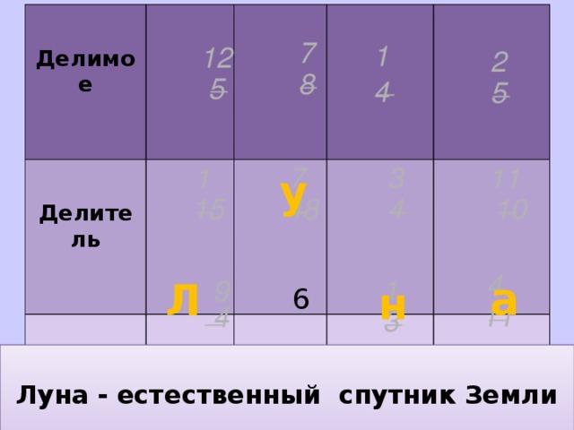 Делимое    Делитель Частное   7 1 12 2 _ _ 8 _ _ 5 4 5 11 3 7 1 у _ _ _ _ 10 48 4 15 4 1 а Л 9 н 6 _ _ _ 11  4 3  Земля́ — третья от Солнца планета. Пятая по размеру среди всех планет Солнечной системы.Она является также крупнейшей подиаметру , массе и плотности среди планет земной группы. Заполнить таблицу Луна - естественный спутник Земли