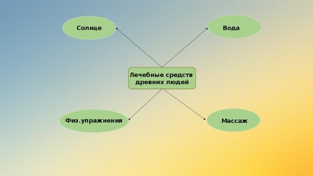 Солнце Вода Лечебные средств древних людей Физ.упражнения Массаж