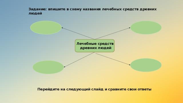 Задание: впишите в схему названия лечебных средств древних людей Лечебные средств древних людей Перейдите на следующий слайд и сравните свои ответы