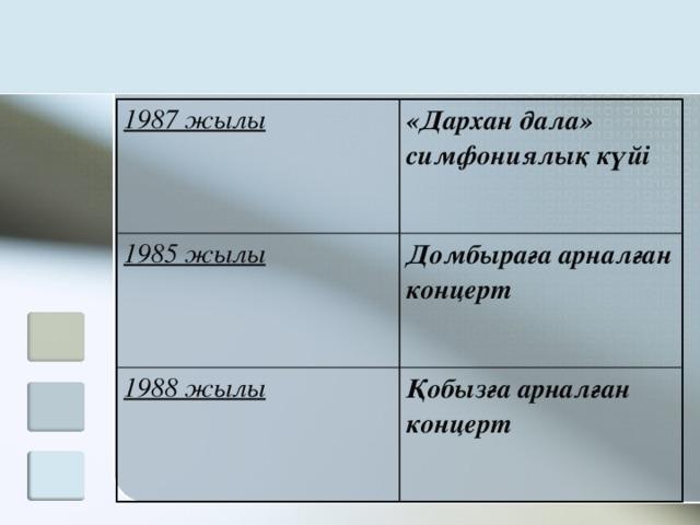 1987 жылы «Дархан дала» симфониялық күйі  1985 жылы Домбыраға арналған концерт 1988 жылы Қобызға арналған концерт