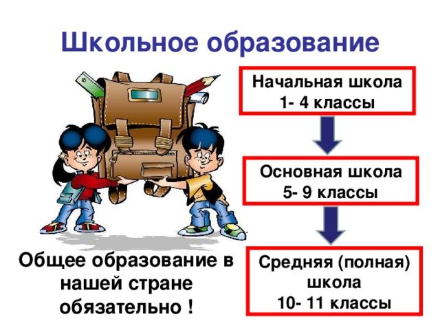Школьное образование Начальная школа 1- 4 классы Основная школа 5- 9 классы Общее образование в нашей стране обязательно ! Средняя (полная) школа 10- 11 классы