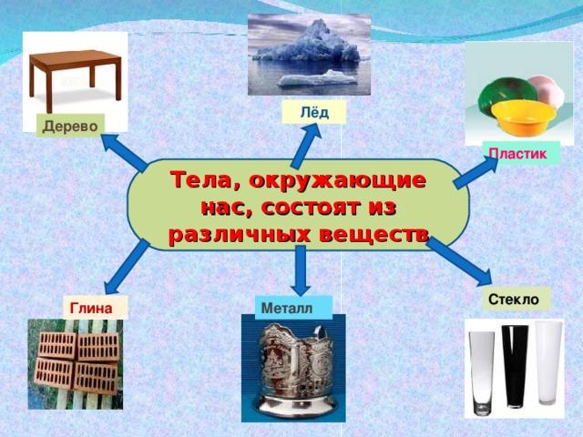 Лёд Дерево Пластик Тела, окружающие нас, состоят из различных веществ Стекло Металл Глина
