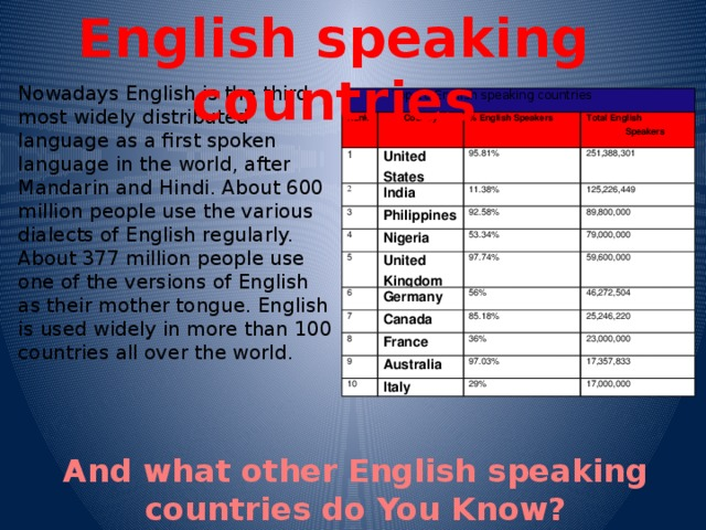 English speaking countries Nowadays English is the third most widely distributed language as a first spoken language in the world, after Mandarin and Hindi. About 600 million people use the various dialects of English regularly. About 377 million people use one of the versions of English as their mother tongue. English is used widely in more than 100 countries all over the world.  Top 10 English speaking countries Rank 1 Country 2 % English Speakers United States 3 India Total English Speakers 95.81% 11.38% 251,388,301 Philippines 4 92.58% Nigeria 125,226,449 5 89,800,000 53.34% 6 United Kingdom 79,000,000 Germany 7 97.74% 59,600,000 56% Canada 8 9 46,272,504 85.18% France 10 36% Australia 25,246,220 97.03% 23,000,000 Italy 17,357,833 29% 17,000,000 And what other English speaking countries do You Know?