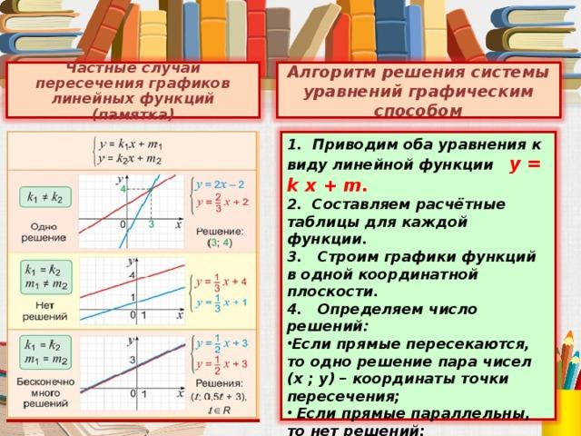Частные случаи пересечения графиков линейных функций (памятка) Алгоритм решения системы уравнений графическим способом 1. Приводим оба уравнения к виду линейной функции y = k x + m. 2. Составляем расчётные таблицы для каждой функции. 3. Строим графики функций в одной координатной плоскости. 4. Определяем число решений: Если прямые пересекаются, то одно решение пара чисел (х ; у) – координаты точки пересечения;  Если прямые параллельны, то нет решений;  Если прямые совпадают, то бесконечно много решений. 5. Записываем ответ.