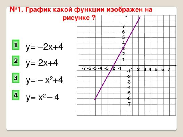 № 1. График какой функции изображен на рисунке ?  7 6 5 4 3 2 1 у= –2х+4 1 2 у= 2х+4 -7 -6 -5 -4 -3 -2 -1 1 2 3 4 5 6 7 -1 -2 -3 -4 -5 -6 -7 3 у= –  х 2 +4 4 у= х 2 –  4