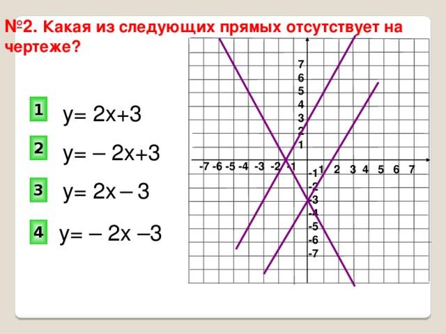 № 2. Какая из следующих прямых отсутствует на чертеже? 7 6 5 4 3 2 1 1 у= 2х+3 2 у= – 2х+3 -7 -6 -5 -4 -3 -2 -1 1 2 3 4 5 6 7 -1 -2 -3 -4 -5 -6 -7 у= 2х  –  3 3 у= – 2х –3 4