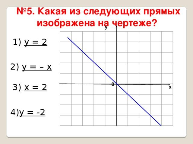 № 5. Какая из следующих прямых изображена на чертеже?  у 1) у = 2 2) у = – х 0 3) х = 2 х 4) у = -2