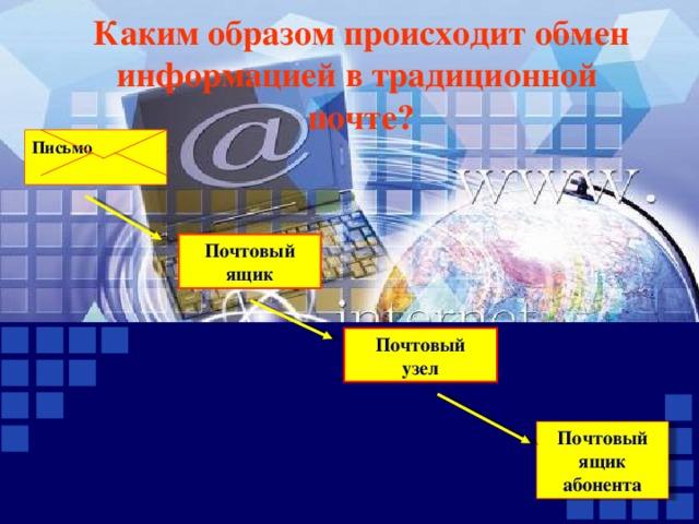 Каким образом происходит обмен информацией в традиционной почте? Письмо  Почтовый  ящик Почтовый  узел Почтовый  ящик абонента